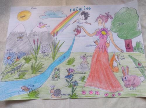 Galeria wiosenno -jezykowych prac uczniów klas 1-7, zrealizowanych wramach projektu JĘZYKOWA WIOSNA